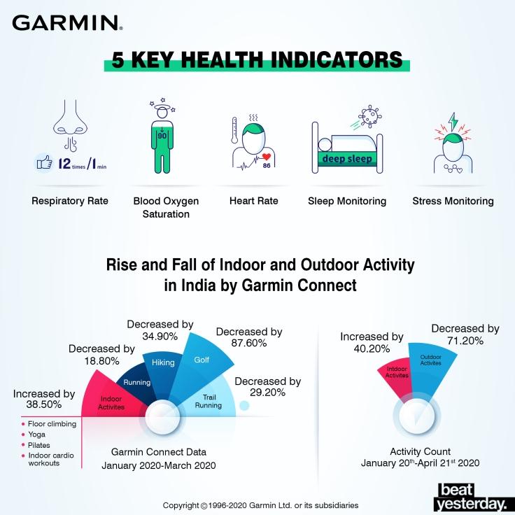 Health Precaution Advisory Infographic- Garmin India